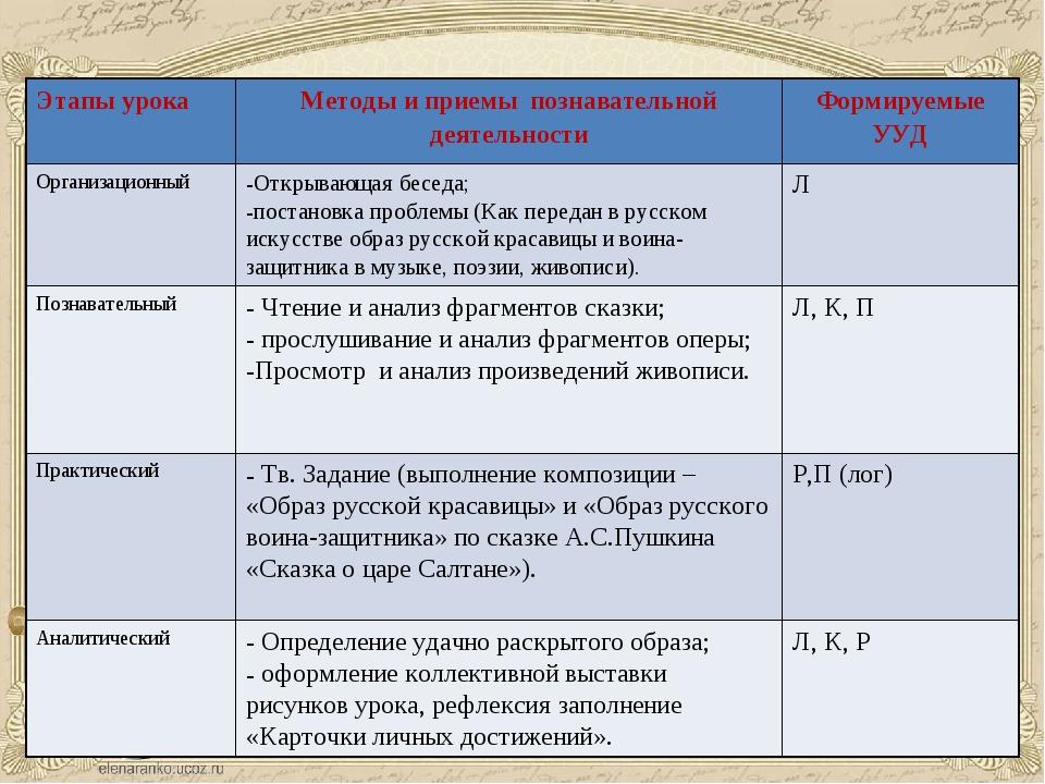 Этапы урокаМетоды и приемы познавательной деятельностиФормируемые УУД Орган...