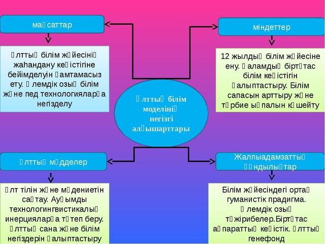 Ұлттық білім моделінің негізгі алғышарттары мақсаттар міндеттер Ұлттық мүддел...