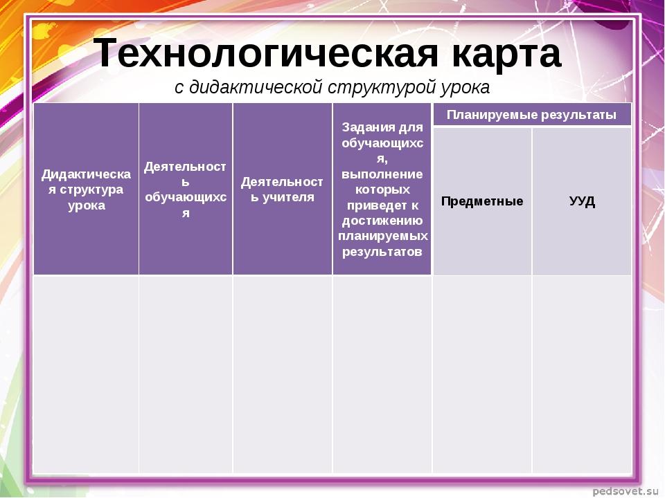 Технологическая карта с дидактической структурой урока Дидактическая структур...