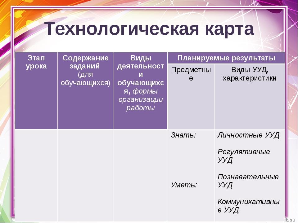 Технологическая карта Этап урокаСодержание заданий (для обучающихся)Виды де...