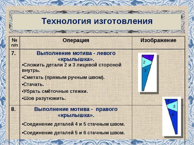 Технология изготовления № п/пОперацияИзображение 7. Выполнение мотива - л...