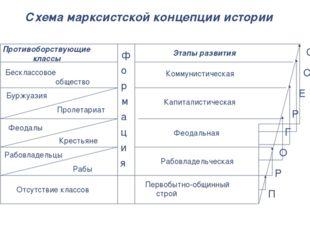 Схема марксистской концепции истории Противоборствующие классы Этапы развития