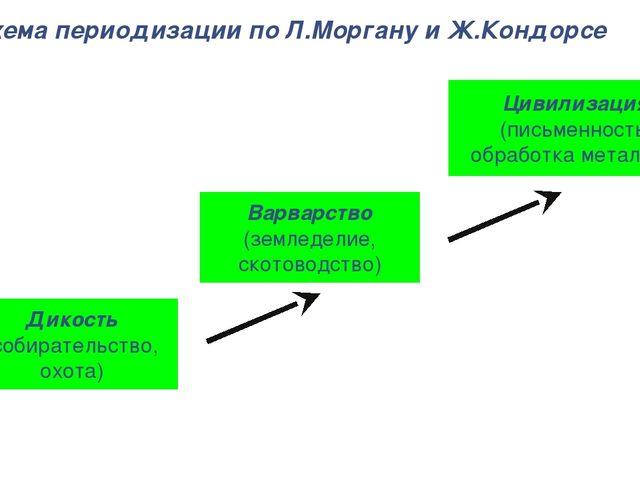Схема периодизации по Л.Моргану и Ж.Кондорсе Дикость (собирательство, охота)...