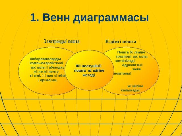 1. Венн диаграммасы