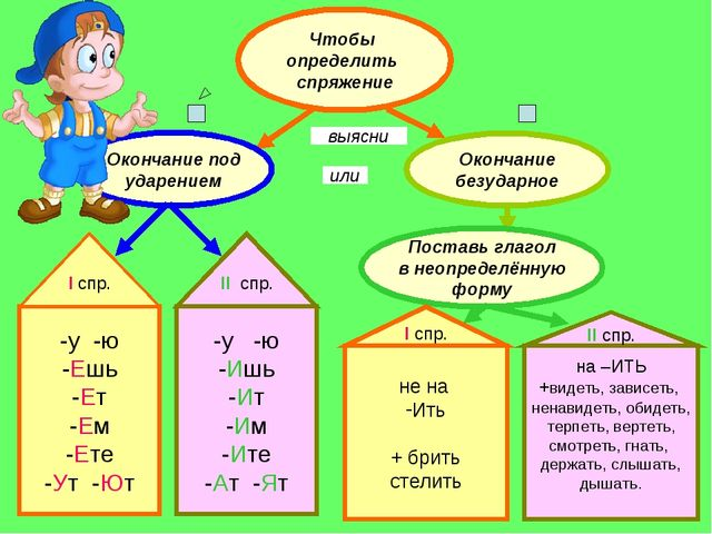 Глагол в картинках и таблицах