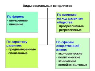 Виды социальных конфликтов По форме: внутренние внешние По влиянию на ход раз