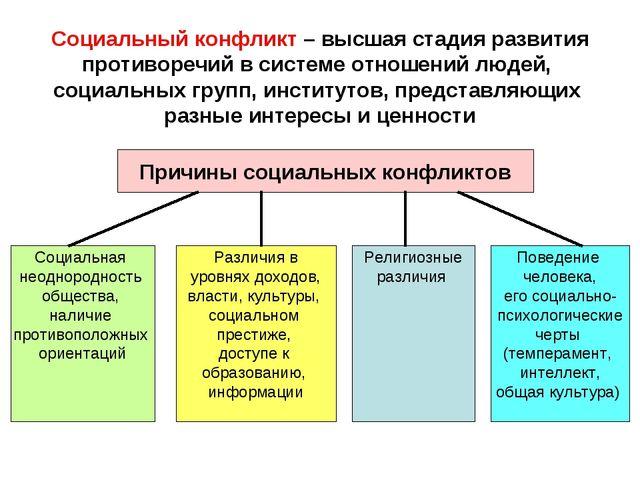 Социальный конфликт – высшая стадия развития противоречий в системе отношений...