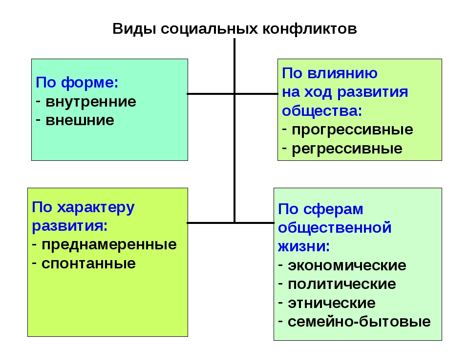 Виды социальных конфликтов По форме: внутренние внешние По влиянию на ход раз...