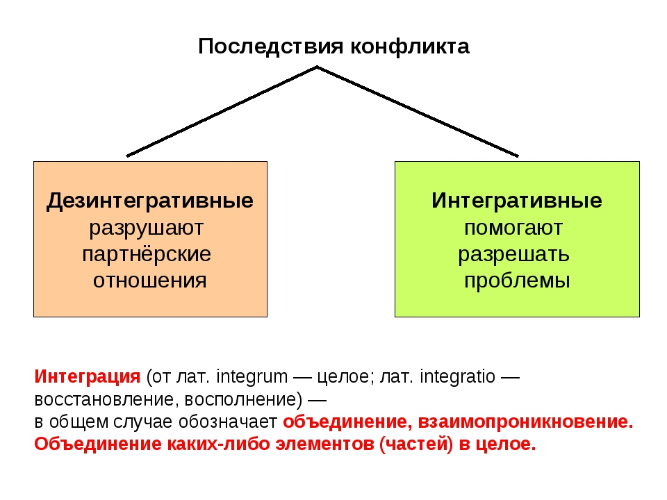 Последствия конфликта Дезинтегративные разрушают партнёрские отношения Интегр...