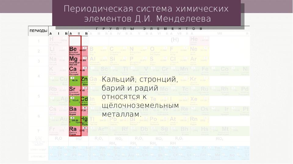 Периодическая система химических элементов Д.И. Менделеева Кальций, стронций,...