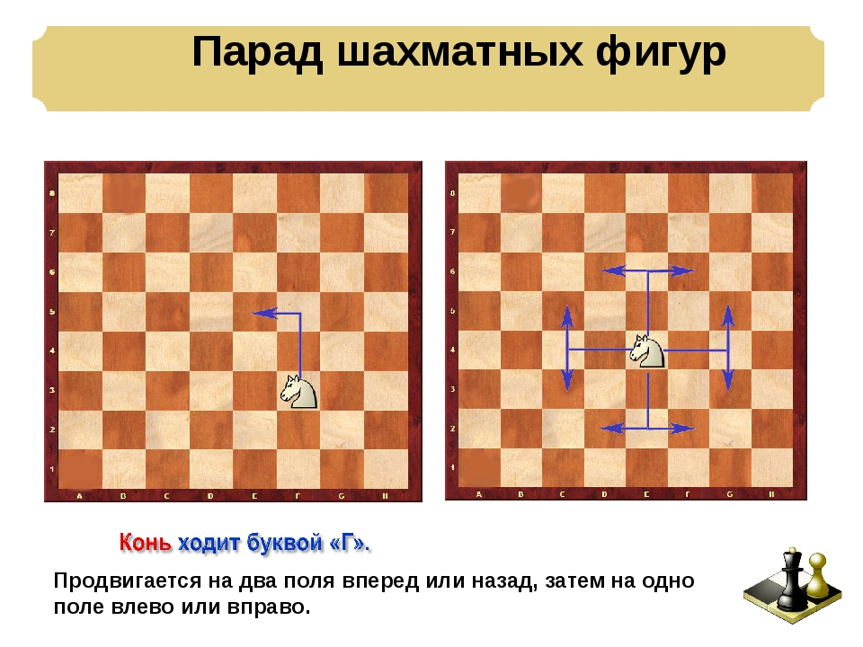 Парад шахматных фигур Продвигается на два поля вперед или назад, затем на од...