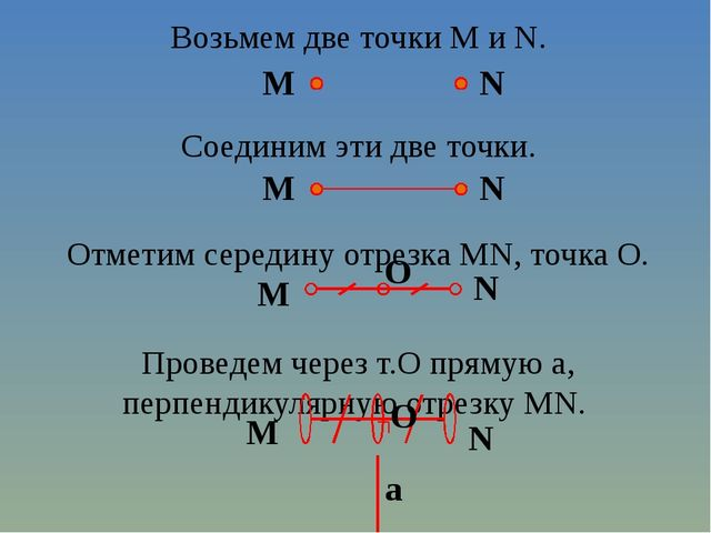 Возьмем две точки M и N. Соединим эти две точки. Отметим середину отрезка MN,...