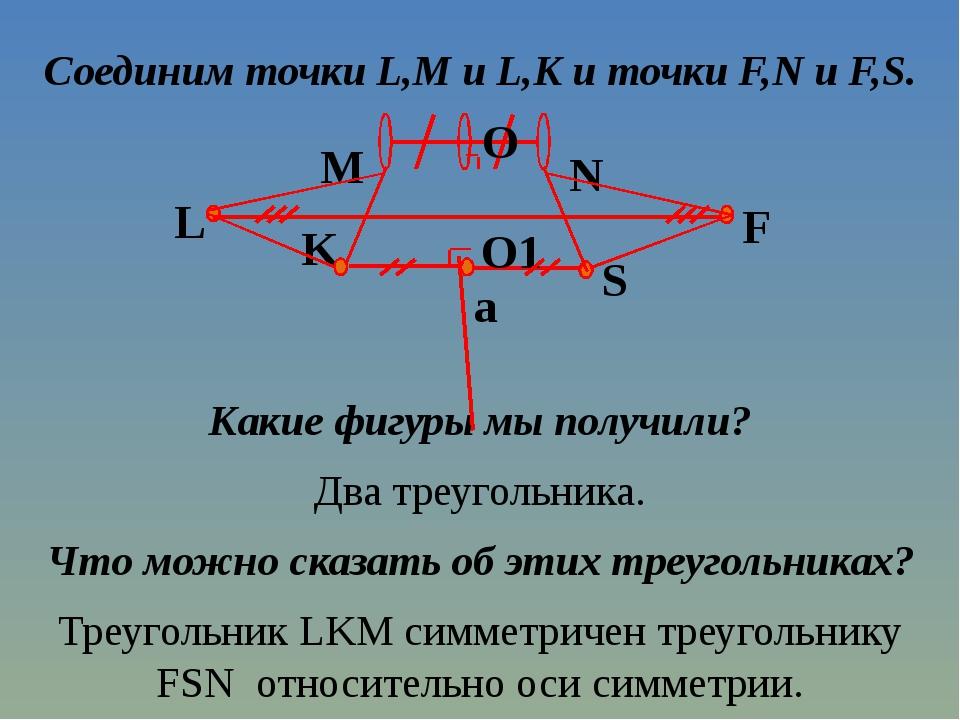 Соединим точки L,M и L,K и точки F,N и F,S. Какие фигуры мы получили? Два тре...