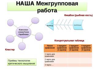 Кластер Фишбон (рыбная кость) вывод проблема Концептуальная таблица Приёмы те