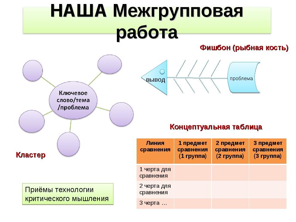 Кластер Фишбон (рыбная кость) вывод проблема Концептуальная таблица Приёмы те...