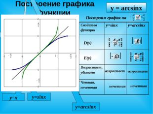 Построение графика функции X У y=sinx y=arcsinx y=x y = arcsinx Построим гра