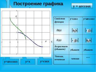 Построение графика функции X У y=cosx y=x y = arccosx y=arccosx убывает убыва