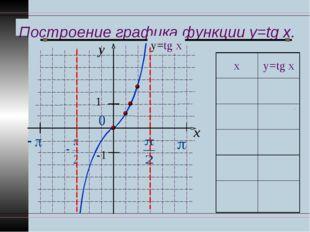 Построение графика функции y=tg x. y x 1 -1 у=tg x ху=tg x 00 π ∕61 ∕ 3 π