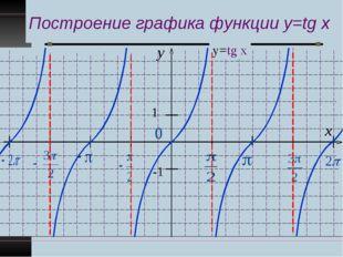 Построение графика функции y=tg x y x 1 -1 у=tg x
