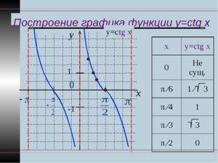 Построение графика функции y=ctg x y x 1 -1 у=ctg x ху=ctg x 0Не сущ. π ∕6