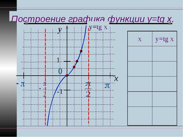 Построение графика функции y=tg x. y x 1 -1 у=tg x ху=tg x 00 π ∕61 ∕ 3 π...
