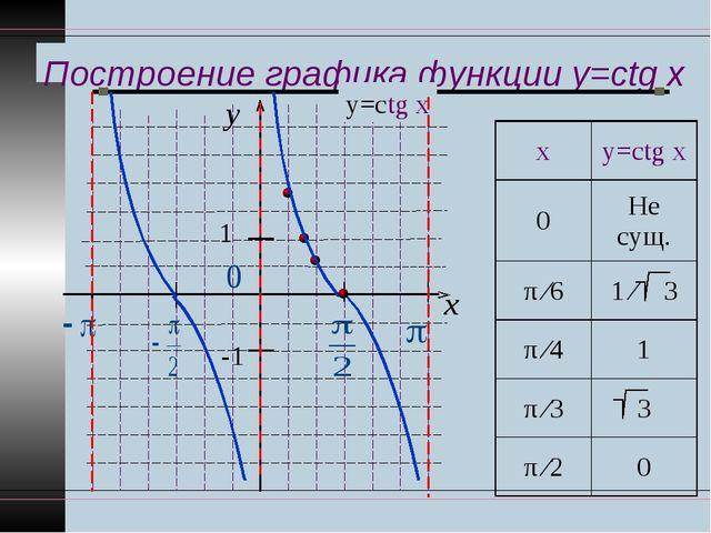 Построение графика функции y=ctg x y x 1 -1 у=ctg x ху=ctg x 0Не сущ. π ∕6...