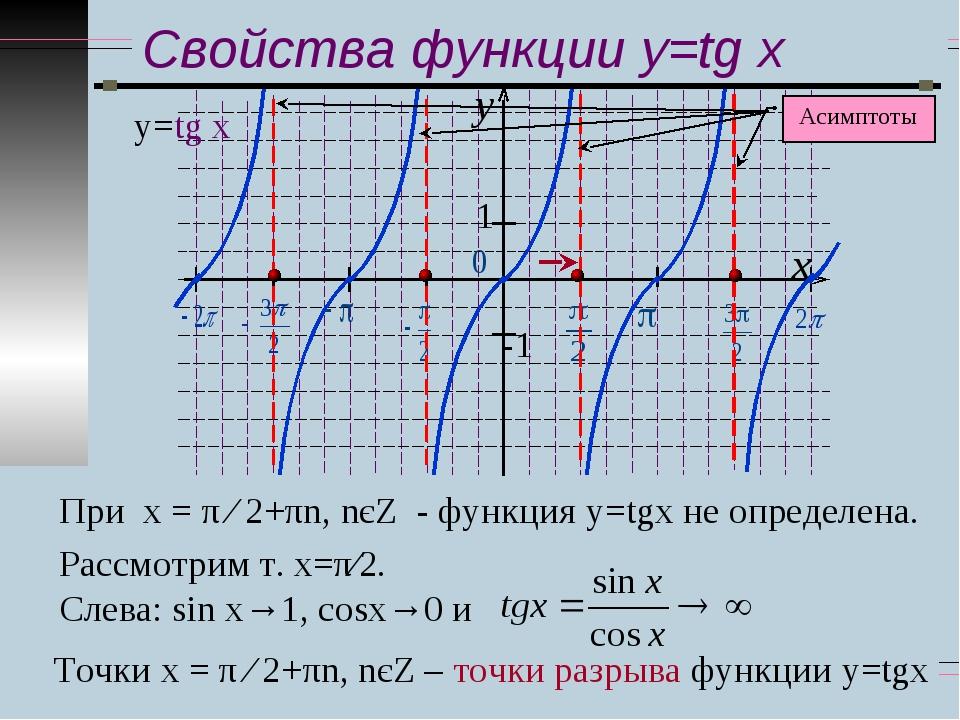 Свойства функции y=tg x у=tg x При х = π ∕ 2+πn, nєZ - функция у=tgx не опред...