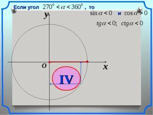 x y O IV