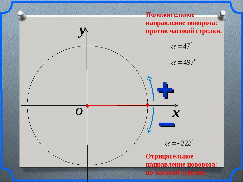 x y O Положительное направление поворота: против часовой стрелки. Отрицательн...
