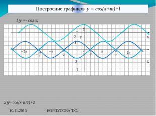 Построение графиков y = cos(x+m)+l 1)y =- cos x; y 2 y x 0 x -1 2)y=cos(x-π/4