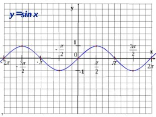 y x 1 -1 sin = x y т