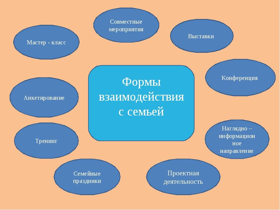 Мастер - класс Выставки Тренинг Семейные праздники Проектная деятельность Наг...