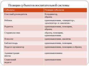 Позиции субъектов воспитательной системы СубъектыПозиции субъектов Классный