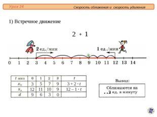 1) Встречное движение 3 12 9 5 7 9 9 6 3 0 11 10 3 + 2 · t 12 – 1 · t 3 + Ск