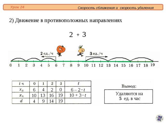 2) Движение в противоположных направлениях Скорость сближения и скорость уда...