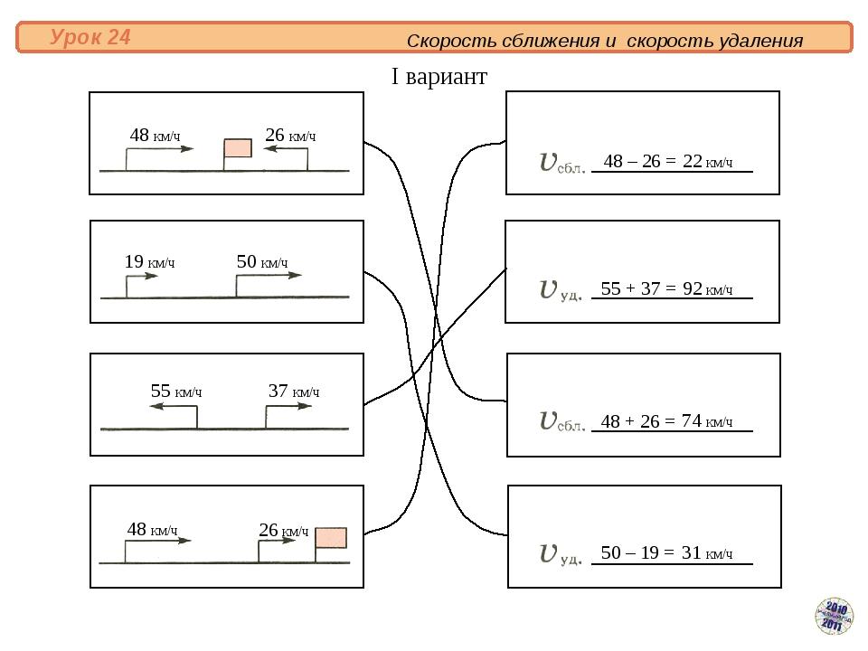 Скорость сближения и скорость удаления Урок 24 48 км/ч 48 км/ч 26 км/ч 19 км...