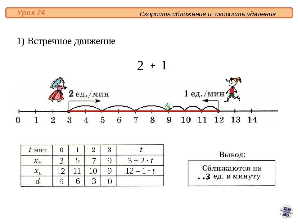 1) Встречное движение 3 12 9 5 7 9 9 6 3 0 11 10 3 + 2 · t 12 – 1 · t 3 + Ск...