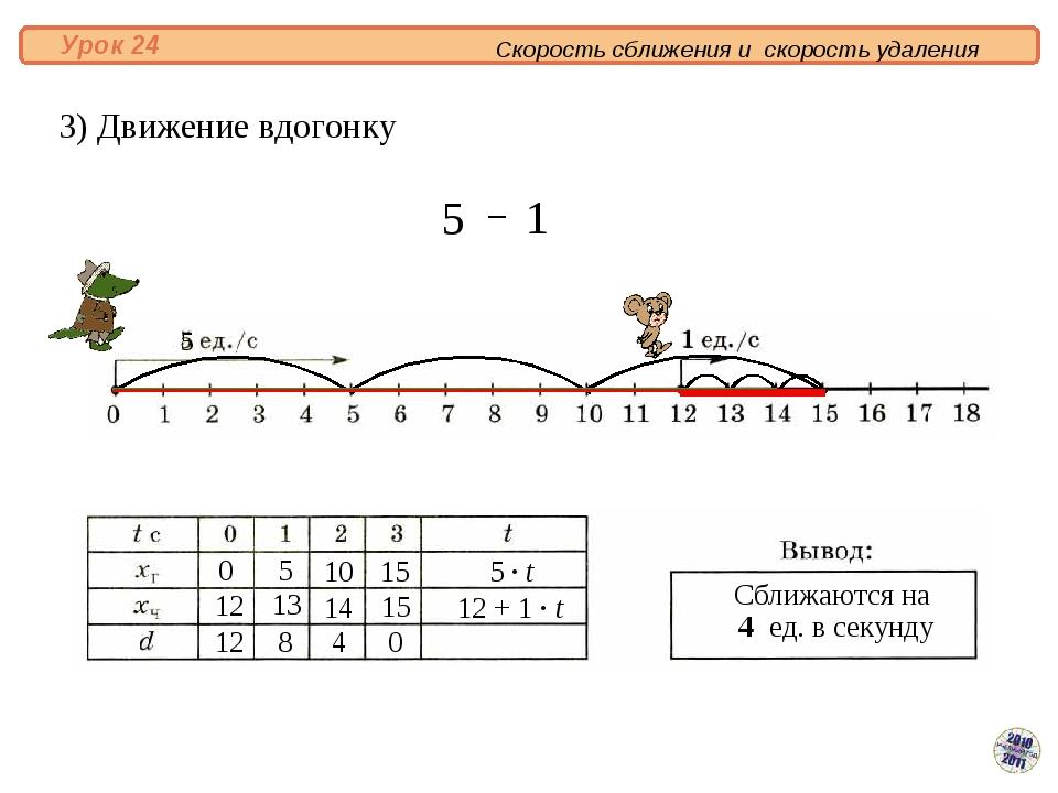 3) Движение вдогонку Скорость сближения и скорость удаления Урок 24 Сближают...