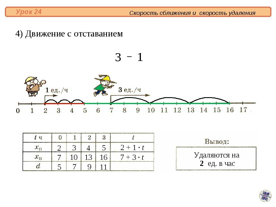 4) Движение с отставанием Скорость сближения и скорость удаления Урок 24 Уда...