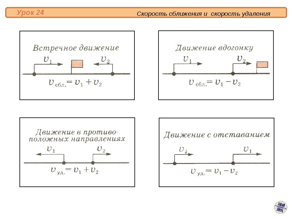 Скорость сближения и скорость удаления Урок 24