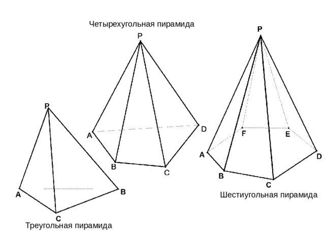 Треугольная пирамида Четырехугольная пирамида Шестиугольная пирамида