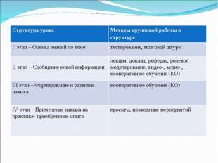 Структура урокаМетоды групповой работы в структуре I этап – Оценка знаний по