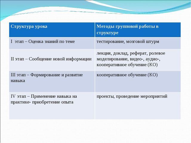 Структура урокаМетоды групповой работы в структуре I этап – Оценка знаний по...