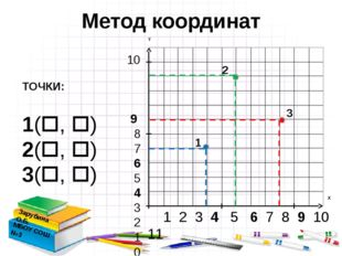 10 9 8 7 6 5 4 3 2 1 0 1 2 3 4 5 6 7 8 9 10 11 Метод координат Зарубина О.Б.