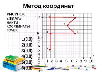 1 2 3 4 5 6 7 8 9 10 11 10 9 8 7 6 5 4 3 2 1 0 Метод координат Зарубина О.Б.