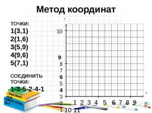 Метод координат Зарубина О.Б. МБОУ СОШ №3 ТОЧКИ: 1(3,1) 2(1,6) 3(5,9) 4(9,6)