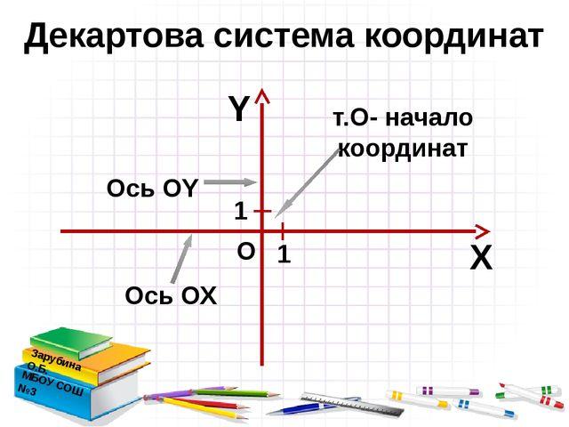 Декартова система координат Зарубина О.Б. МБОУ СОШ №3 Х Y т.О- начало коорди...