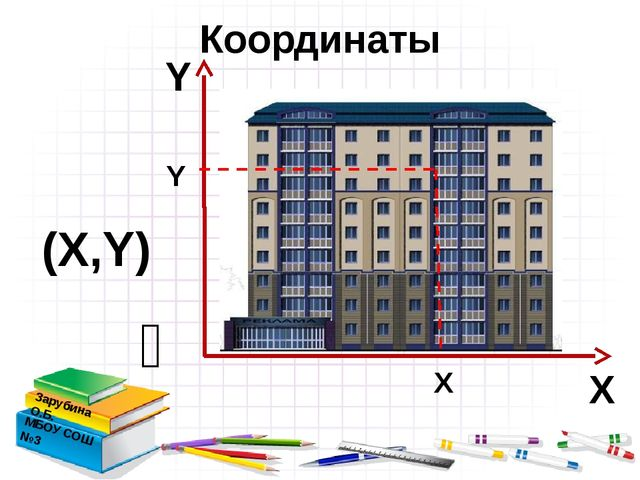 Координаты Зарубина О.Б. МБОУ СОШ №3  Х Y (Х,Y) Х Y