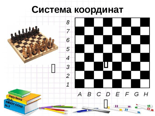 Система координат Зарубина О.Б. МБОУ СОШ №3    A B C D E F G H 8 7 6 5 4...