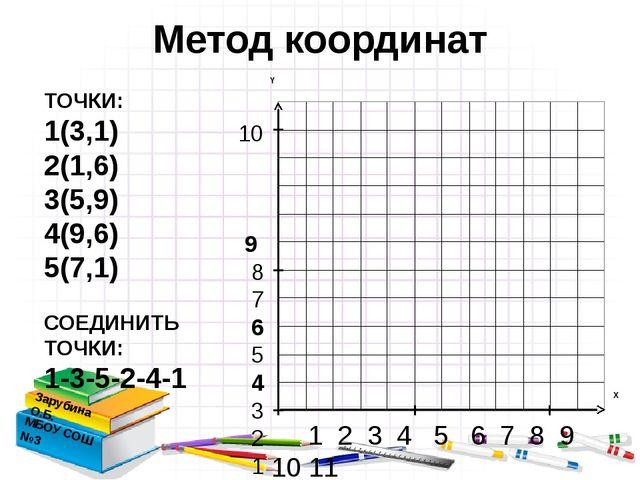 Метод координат Зарубина О.Б. МБОУ СОШ №3 ТОЧКИ: 1(3,1) 2(1,6) 3(5,9) 4(9,6)...